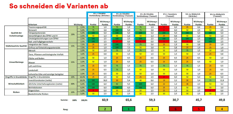 U81 Düsseldorf - Bewertung von sechs möglichen Varianten